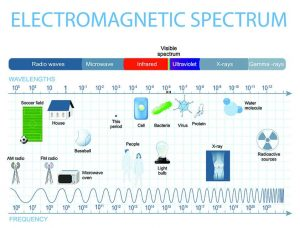 Electromagnetic Radiation Spectrum
